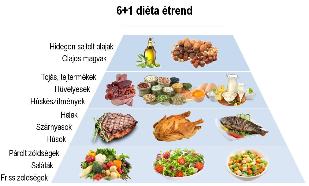 6+1 diéta • Egyik legjobb diéta