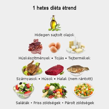 leszokni a diétás ételekről