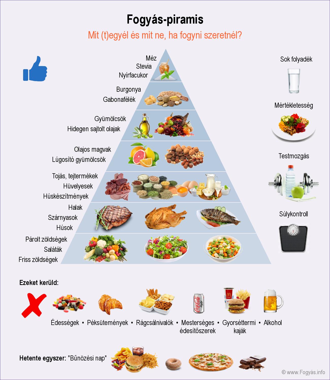 Fogyás táplálkozási piramis • Ajánlott fogyókúrás étrend